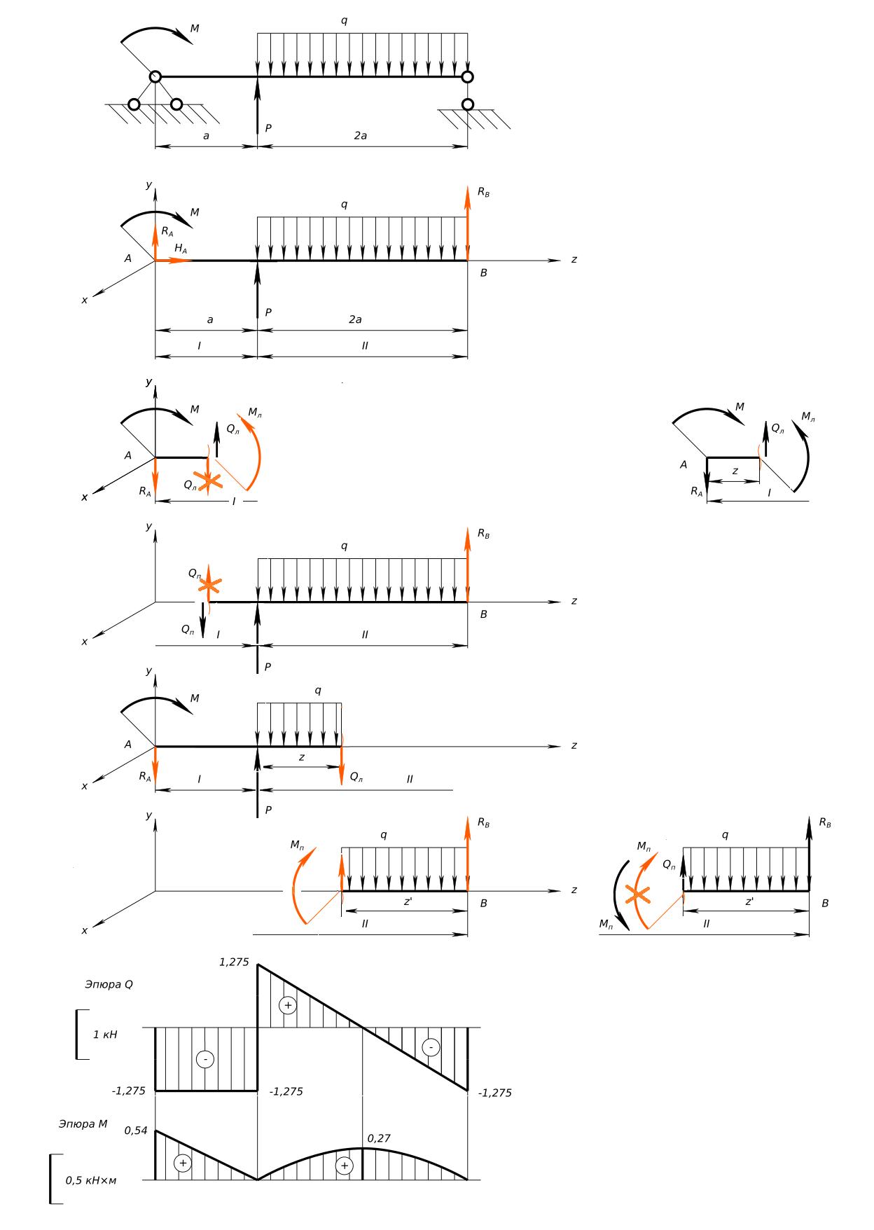 Сопромат решение задач плоские фигуры решение задач на сочетания и размещения перестановки